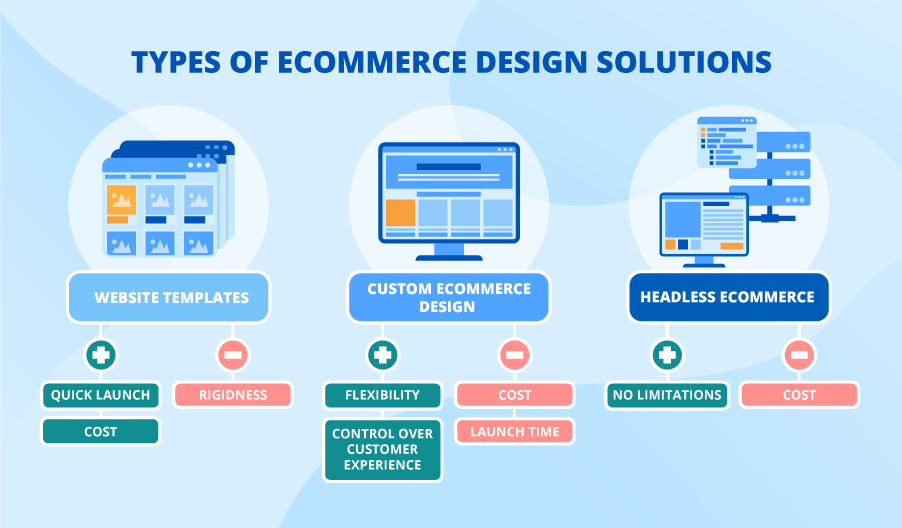 Custom Ecommerce Website Design And Its Alternatives Different Solutions For Different Businesses
