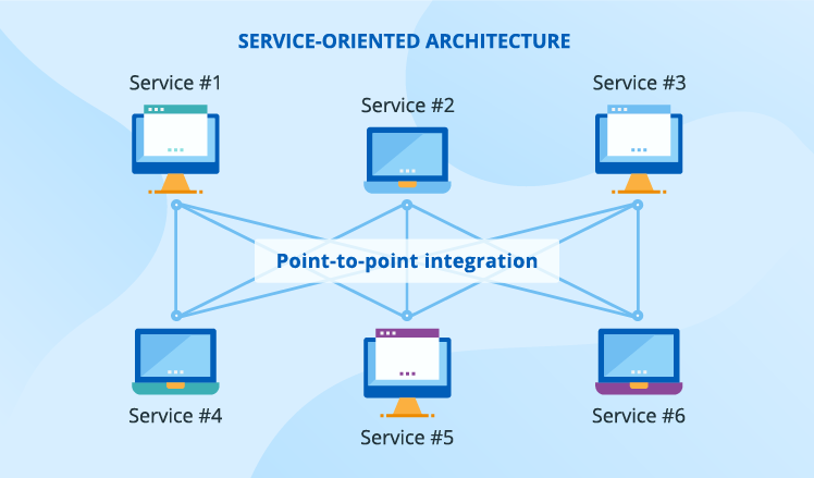 soa point-to-point integration