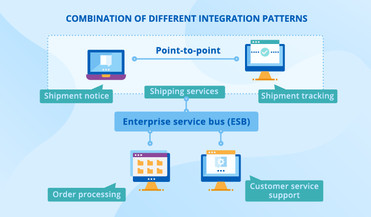 combination of application integration patterns
