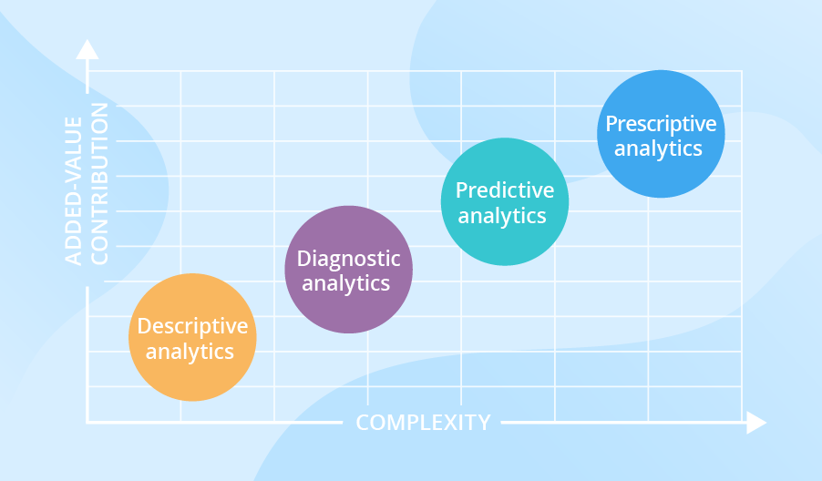 4 types of data analytics