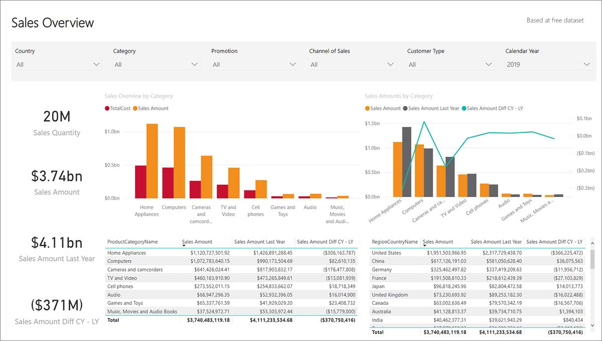 bi voorbeelden detailhandel dashboard