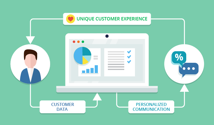 How BI can help create a unique customer experience