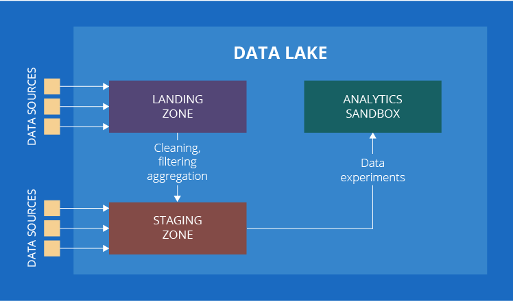 data lake implementation Data Lake Implementation: an Overview of Alternative Approaches
