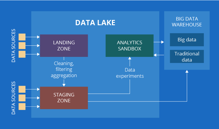 Big data lake implementation