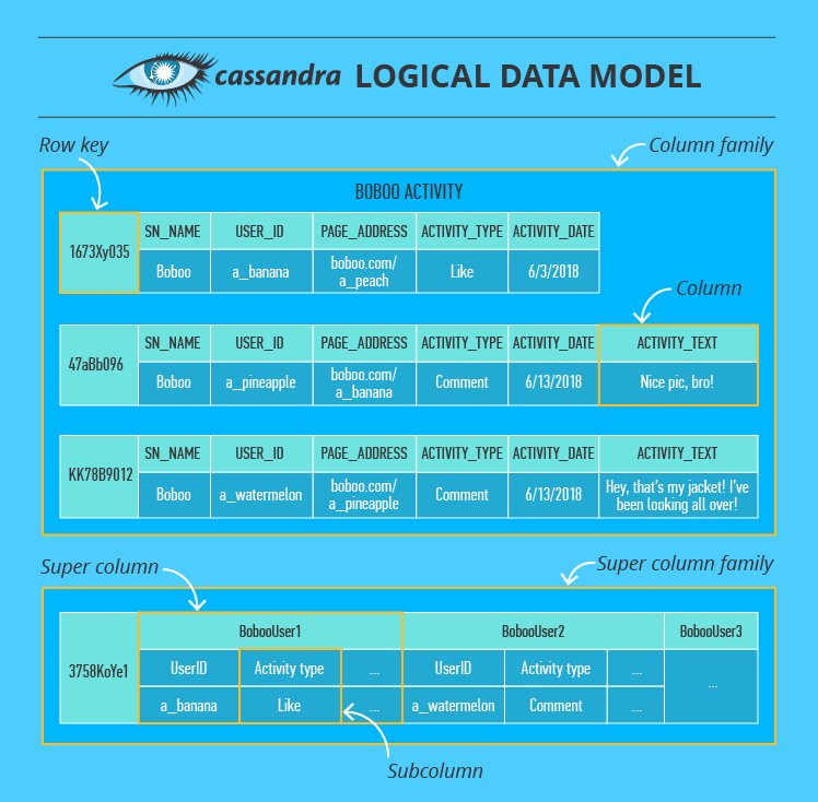 Cassandra data model