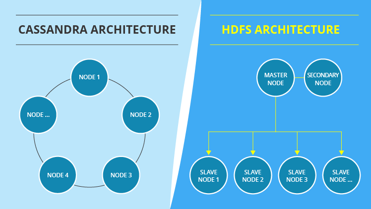 Apache Cassandra Vs Hadoop Distributed File System When Each Is Better