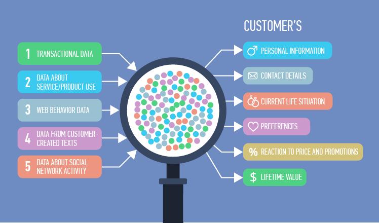 Customer big data analytics: an overview