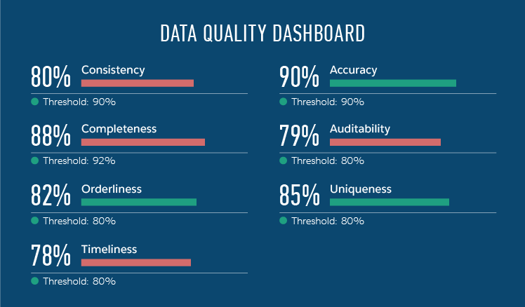 data quality management dashboard