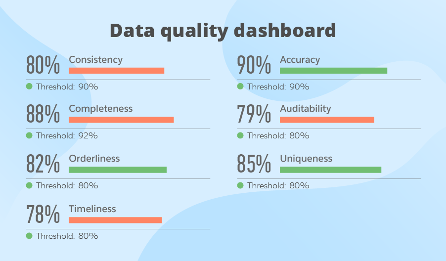 Guide To Data Quality Management Metrics Process And Best Practices