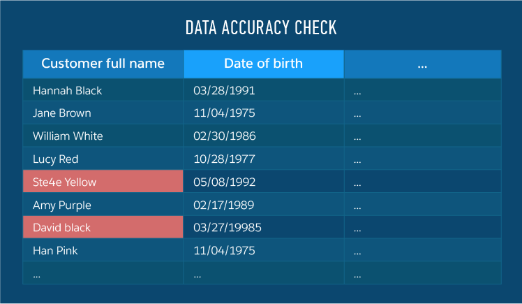 Data quality management accuracy check