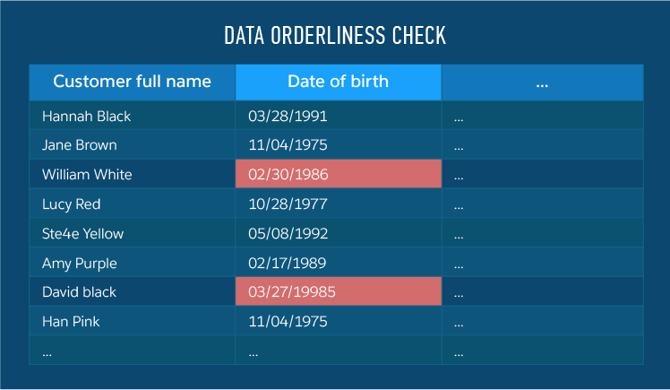 data quality management orderliness check