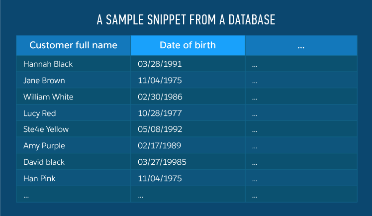 Data quality management database sample