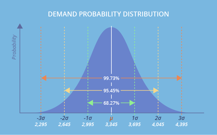 demand probability distribution