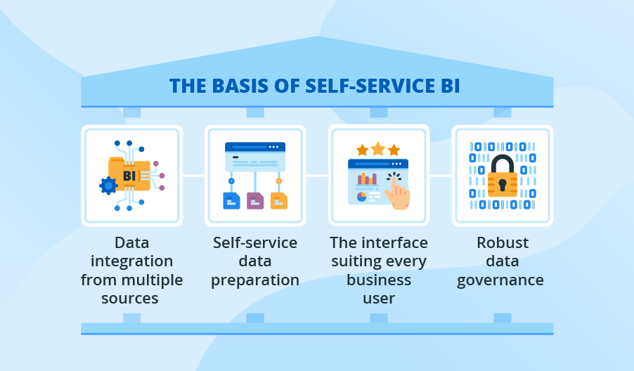 Effective Business Intelligence Reporting or Four Pillars for Self-Service BI