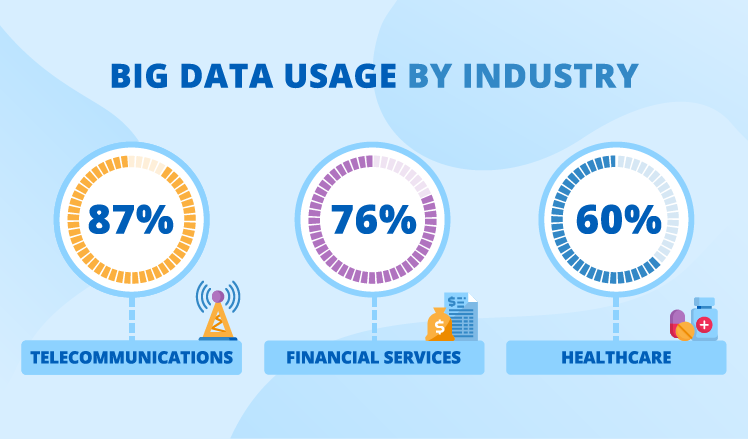 big data use by industry