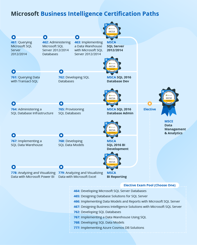 Microsoft BI-certificeringspaden