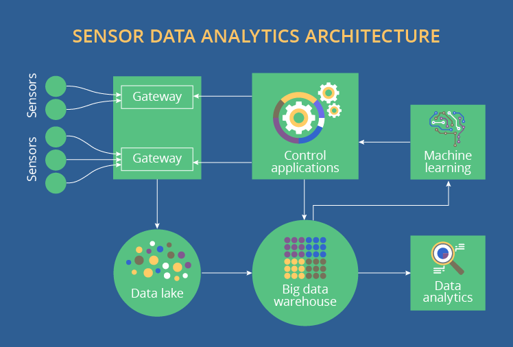 Sensor data solution architecture