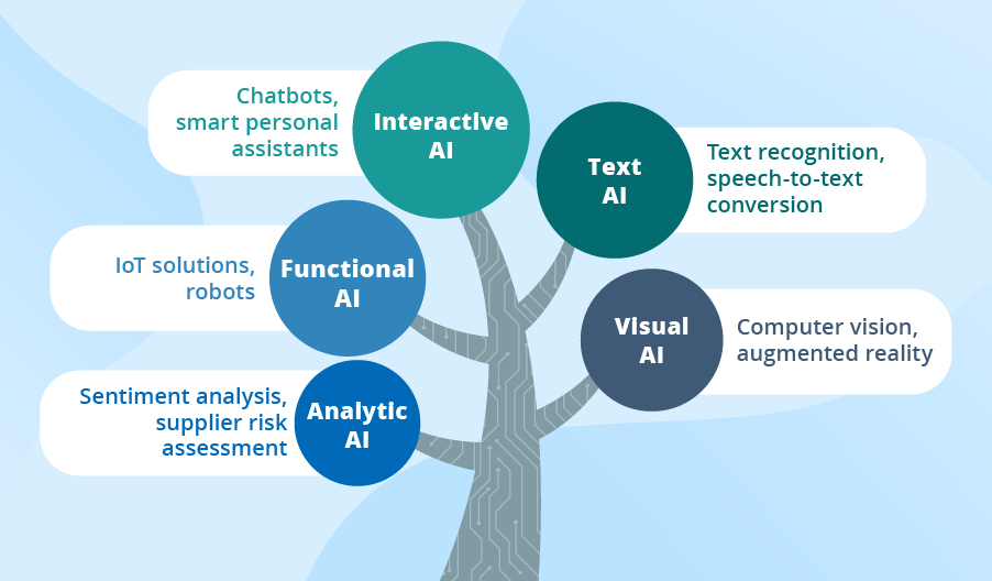 AI ve UX İlişkisi