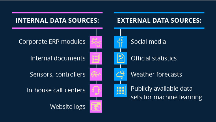 Internal and external big data sources