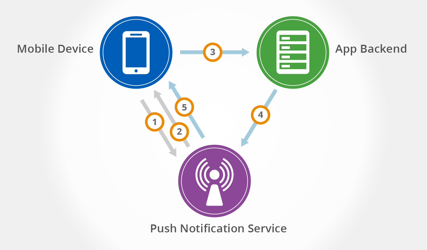 Push-to-succeed: a look into Azure Notification Hubs for business