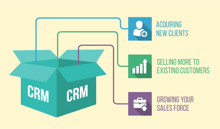 Benefits of CRM software for Small & Medium-sized Enterprises