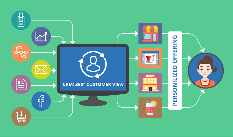360-degree customer view for successful cross-selling