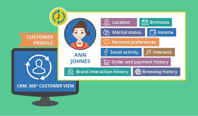 360-degree customer view in CRM