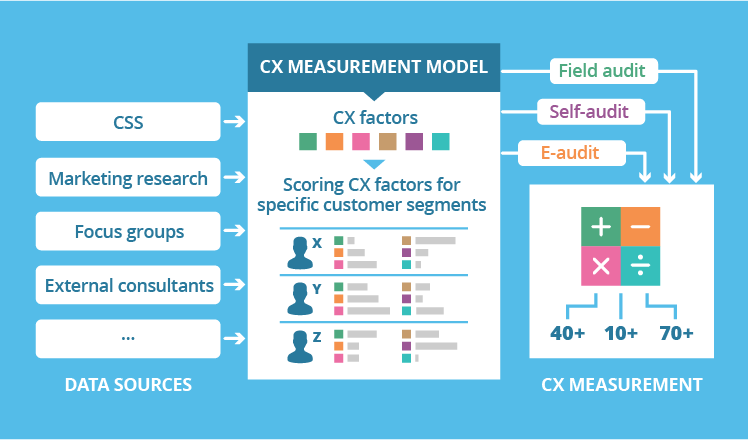 In search of an effective model to measure customer experience