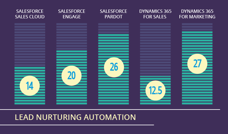 Microsoft Dynamics 365 vs. Salesforce – Which one is best for lead nurturing?