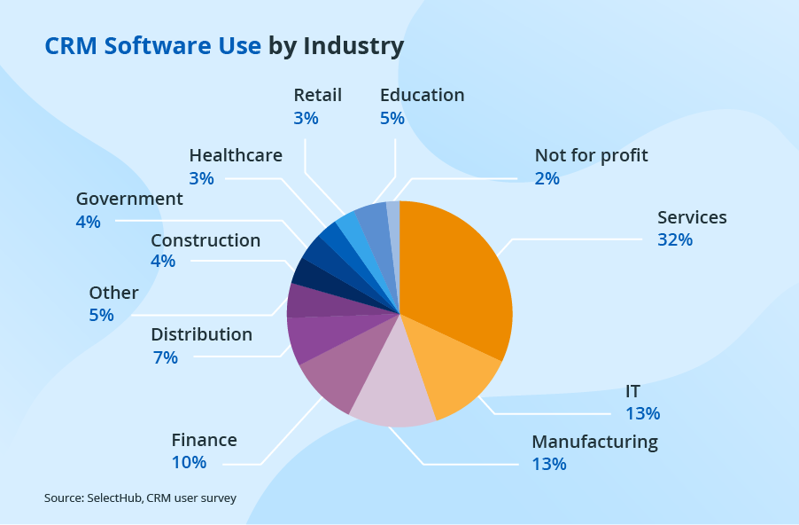 CRM usage by industry
