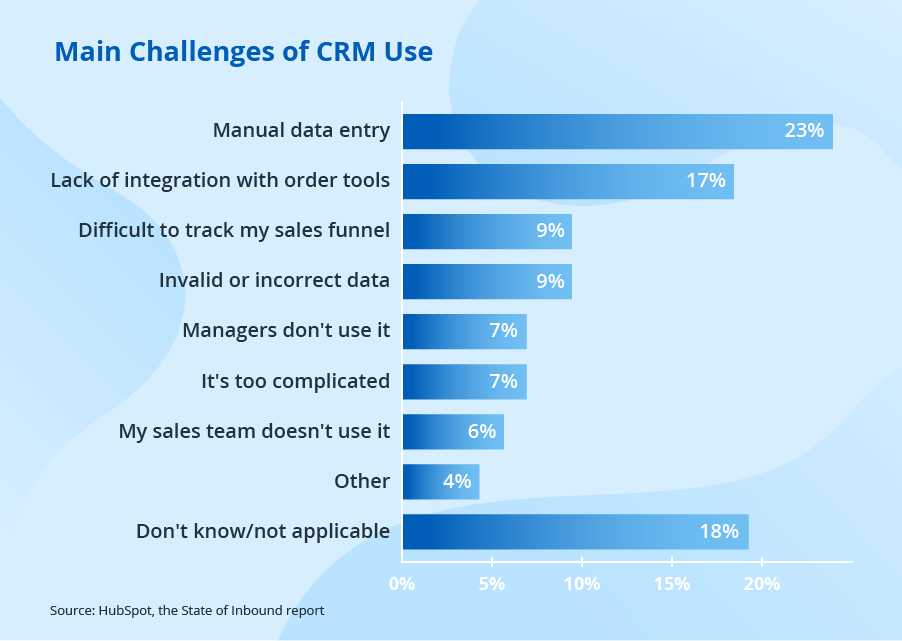 Main CRM challenges