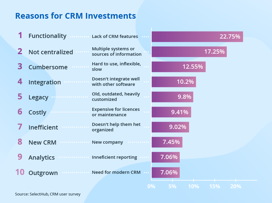 CRM investment reasons