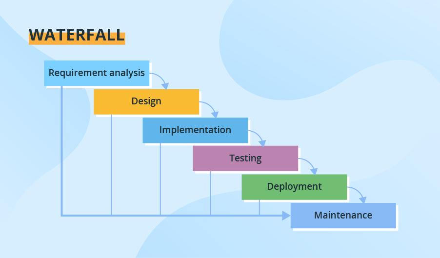https://www.scnsoft.com/blog-pictures/custom-software-development/1-waterfall-.png