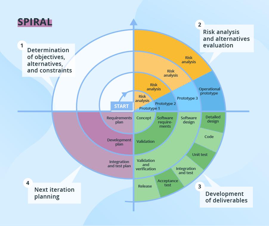 النموذج الحلزوني | كل شئ عنة (ما هو – مميزاته – عيوبة), أفكار للمقالات