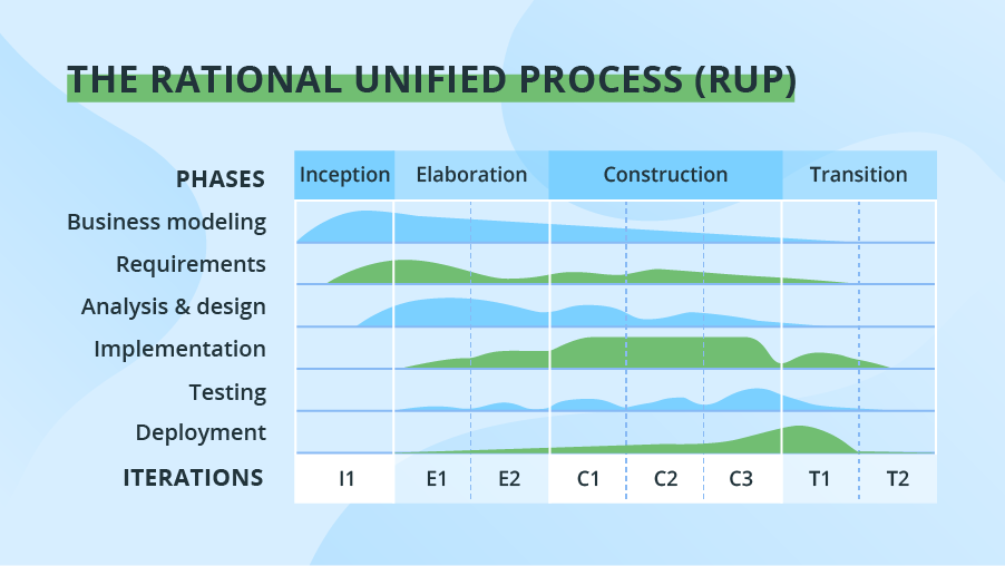 8 Software Development Models Organized In Charts And Explained