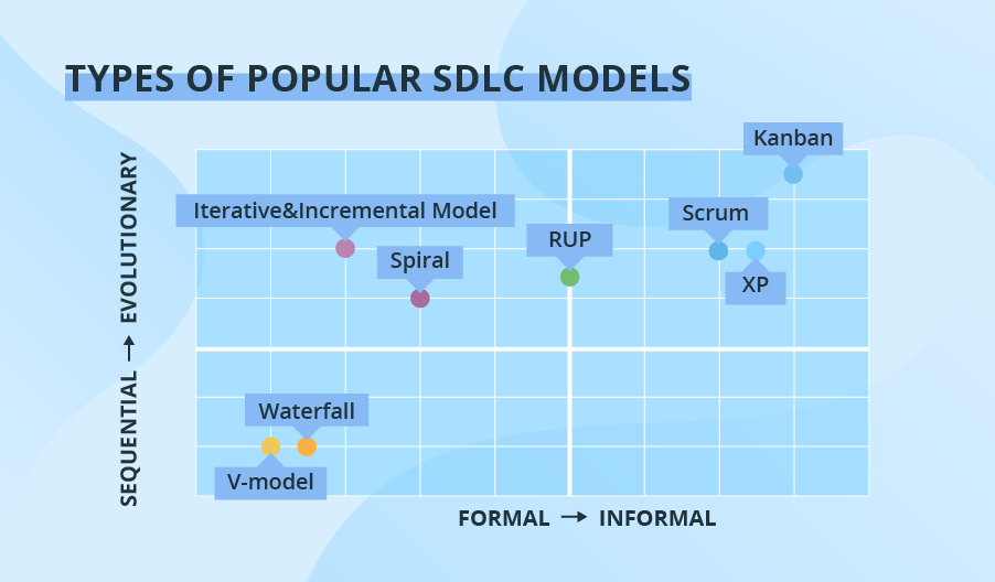 types of sdlc models