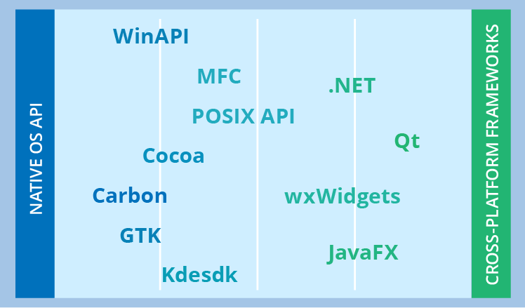 Technologies for desktop app development