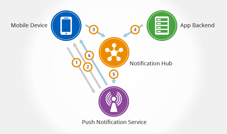 Push-to-succeed: a look into Azure Notification Hubs for