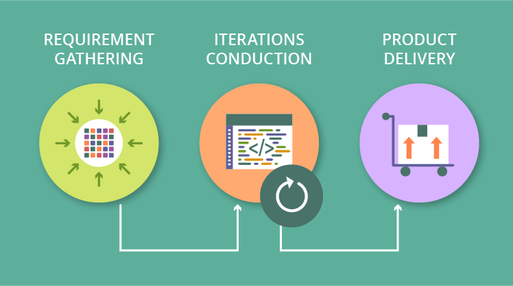 Typical Agile software development process
