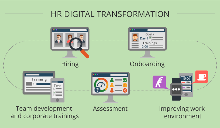 HR digital transformation: on the way to continuous workforce improvement