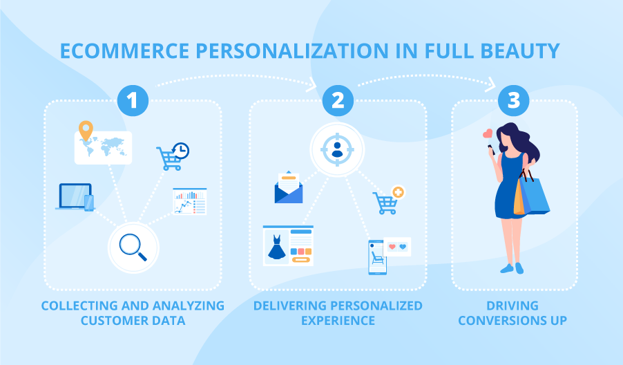 Ecommerce Personalization 5 Ways To Build Personalized Online Shopping Experience