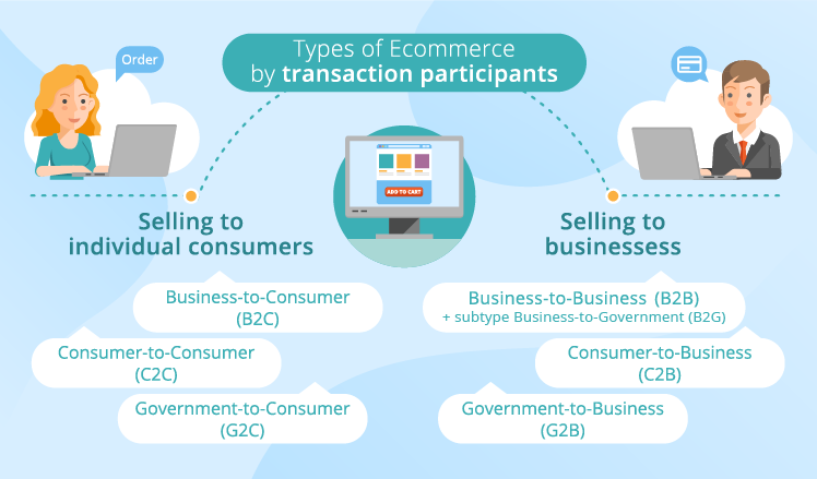 Types of ecommerce by participators