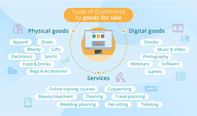 Types of ecommerce by goods https://inifyetechnologies.com/services/e-commerce-development/