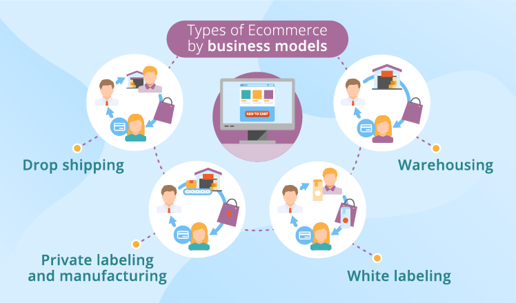 Types of ecommerce by business model https://inifyetechnologies.com/services/e-commerce-development/