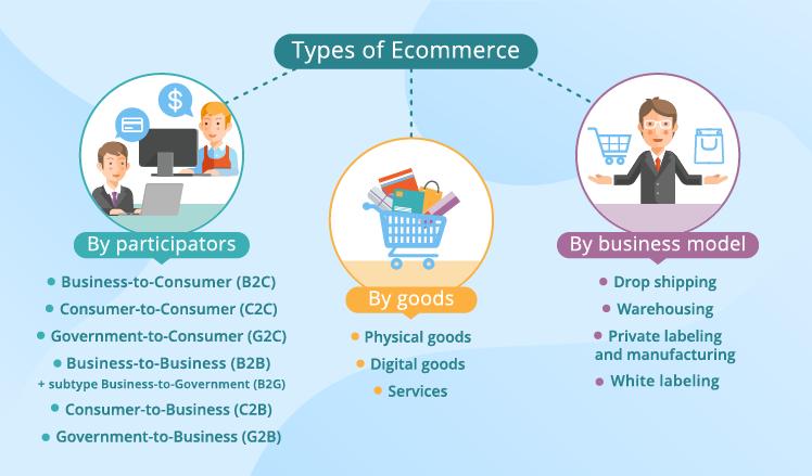 Types of ecommerce Inifye tech https://inifyetechnologies.com/services/e-commerce-development/