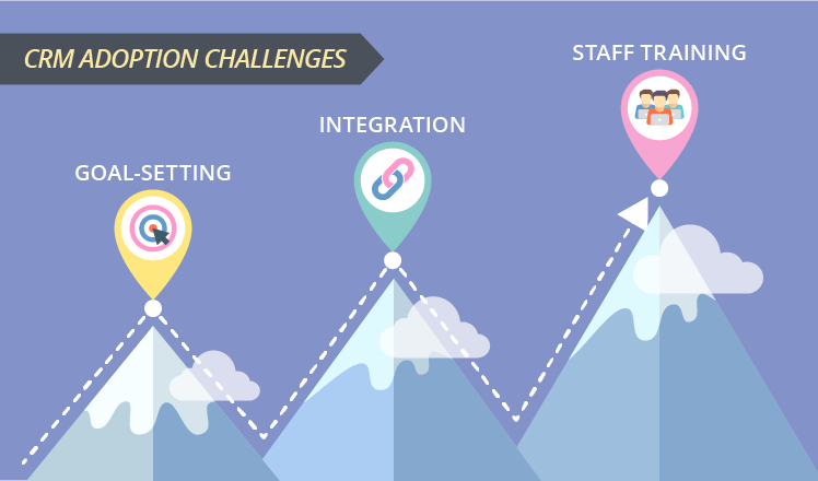 CRM adoption challenges