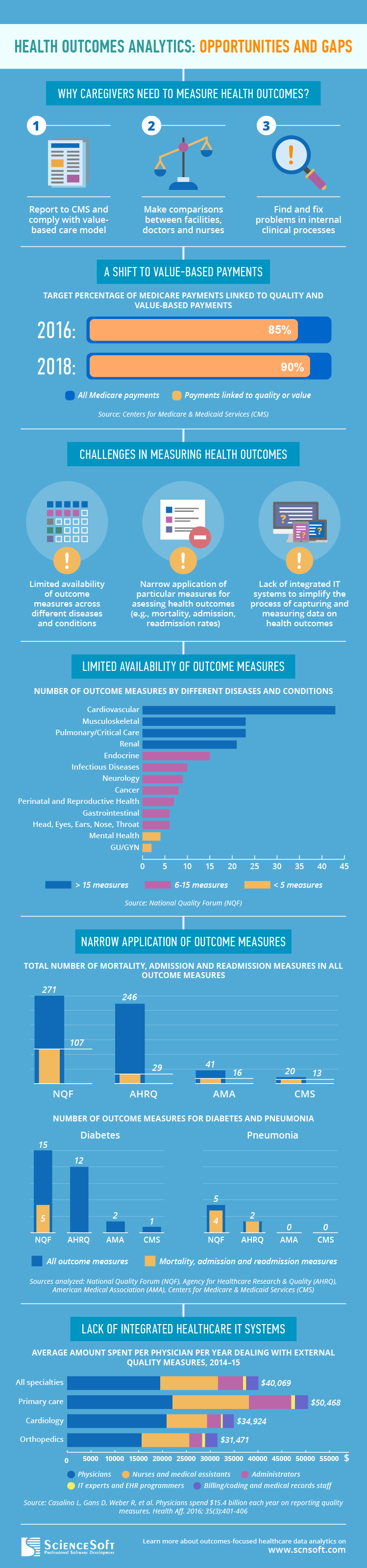Health outcomes analytics - Infographic