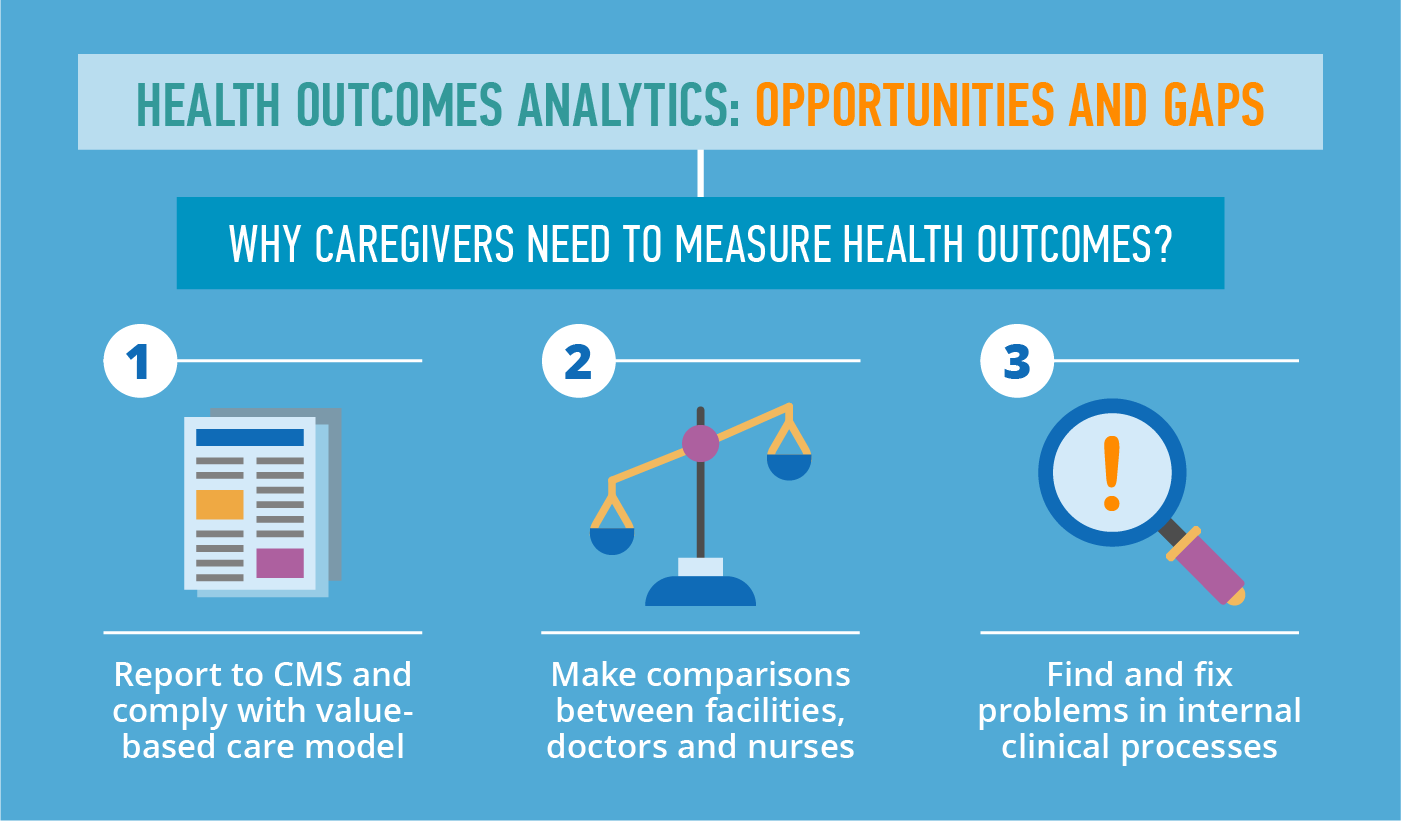 Health outcomes analytics: Opportunities and gaps