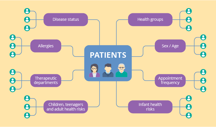 Assembling the puzzle of a patient health profile in CRM