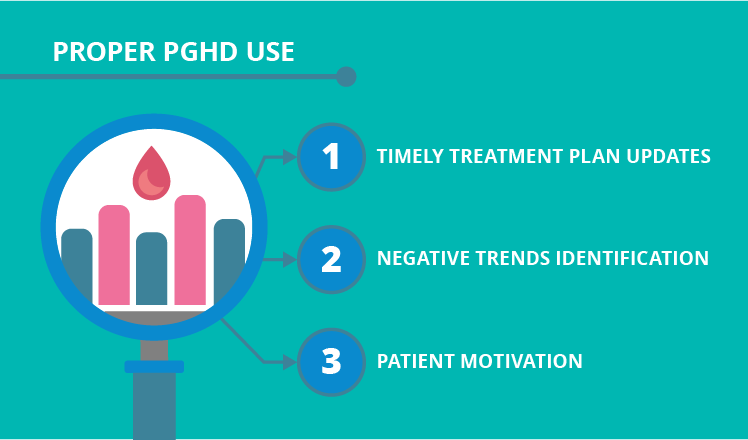 Clinical outcomes of proper PGHD use
